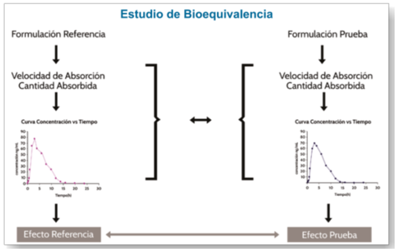 bioequivalencias